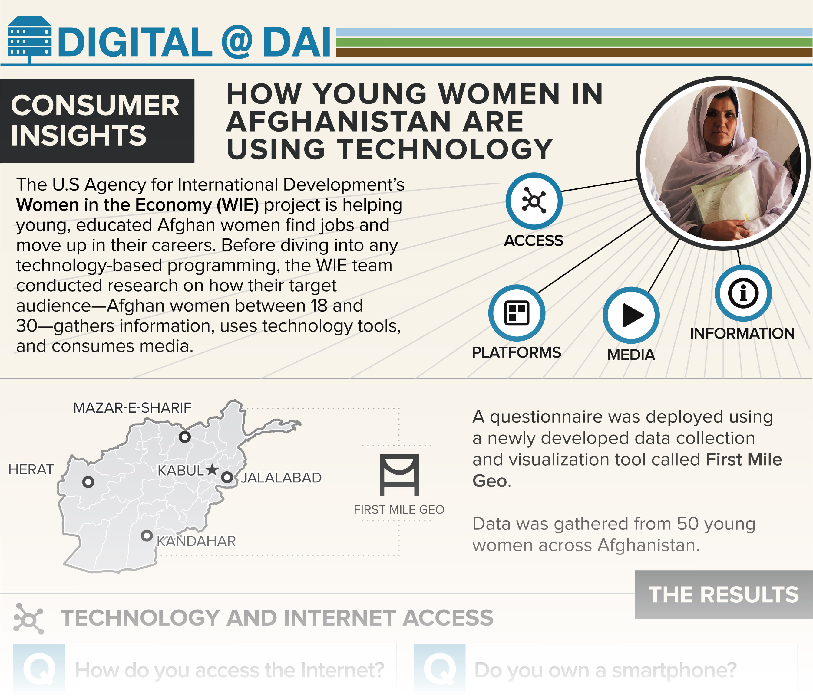 Digital Insights Afghanistan_Final_Infographic.jpg