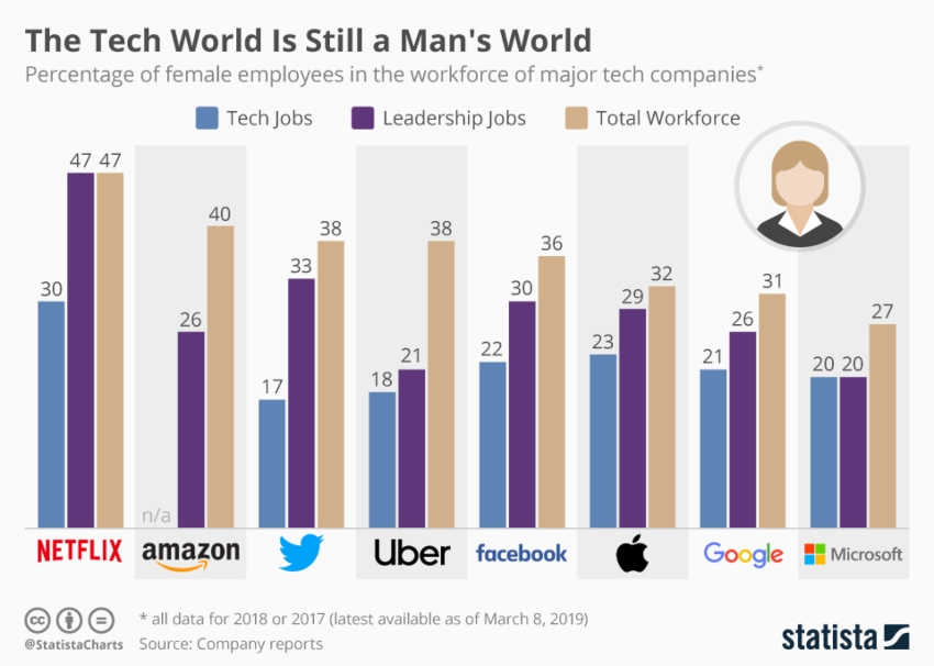 chartoftheday_4467_female_employees_at_tech_companies_n (1).jpg