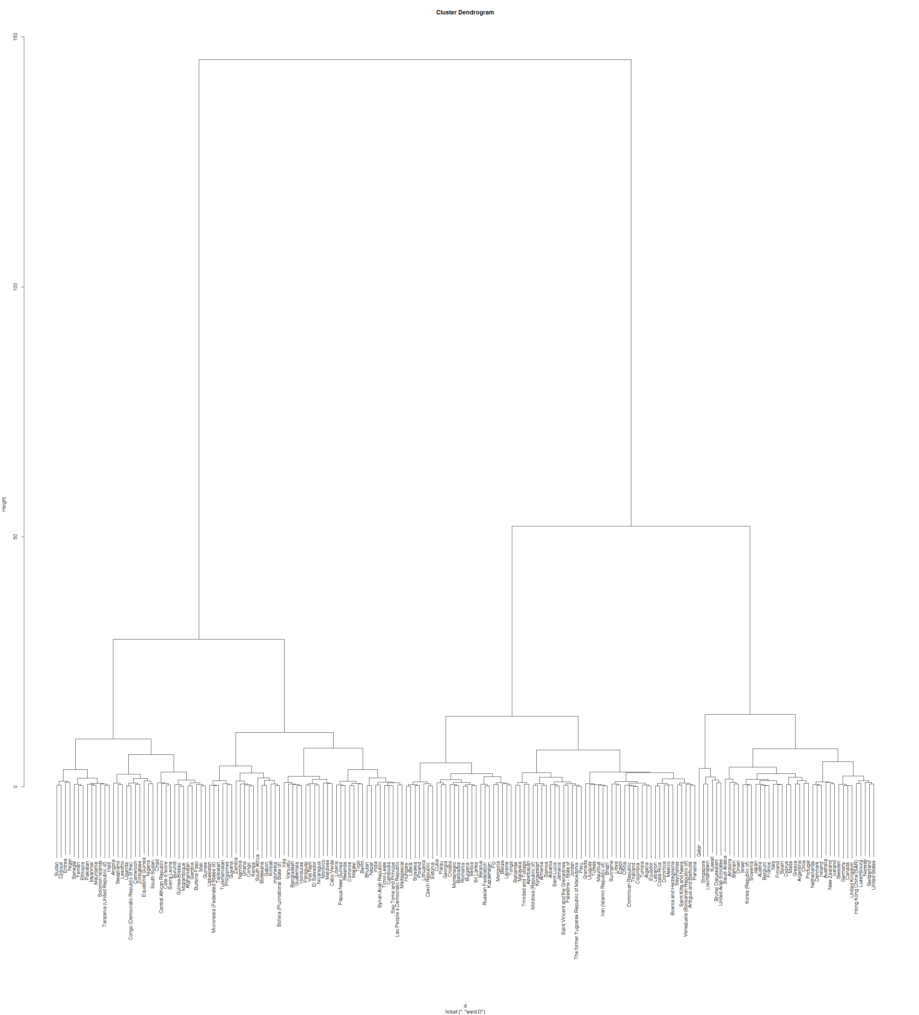 Dendrogram for the HDI