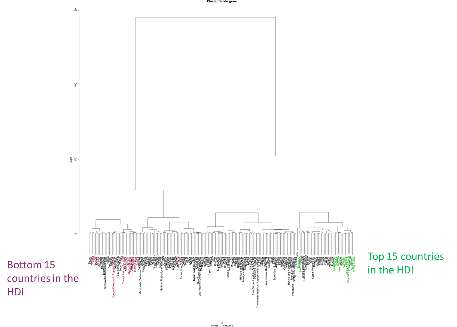 Dendrogram Highlighting extremes